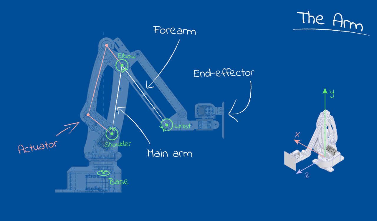 CAD image of robot arm